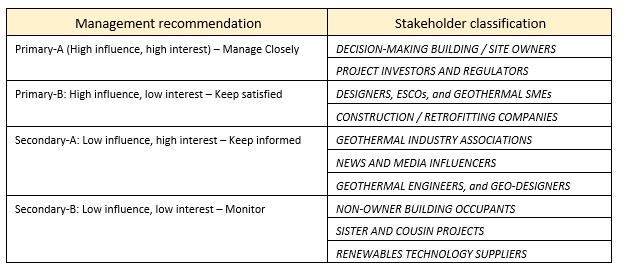 GEOFIT stakeholder matrix